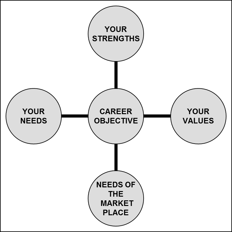what is your career objective